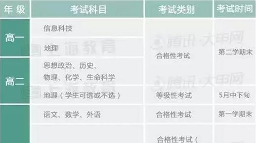 """2017上海高考从""""3+1""""变为""""3+3"""",你一定要知道这些-封面"""
